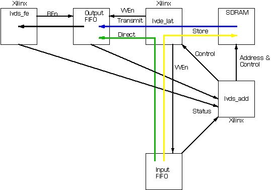lvds transmitter card with 8 channels of output  eia